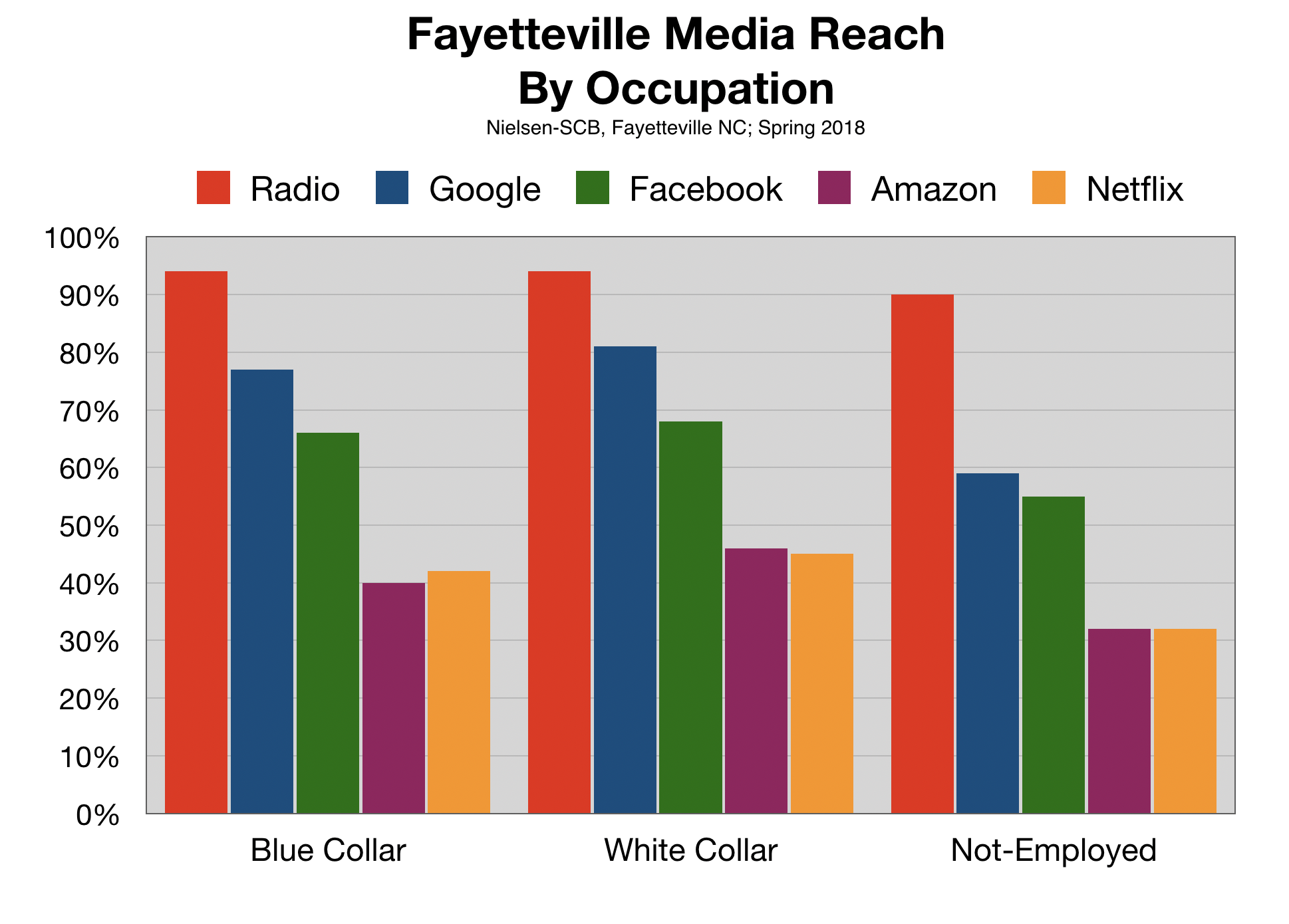 Advertise In Fayetteville Consumer Profile