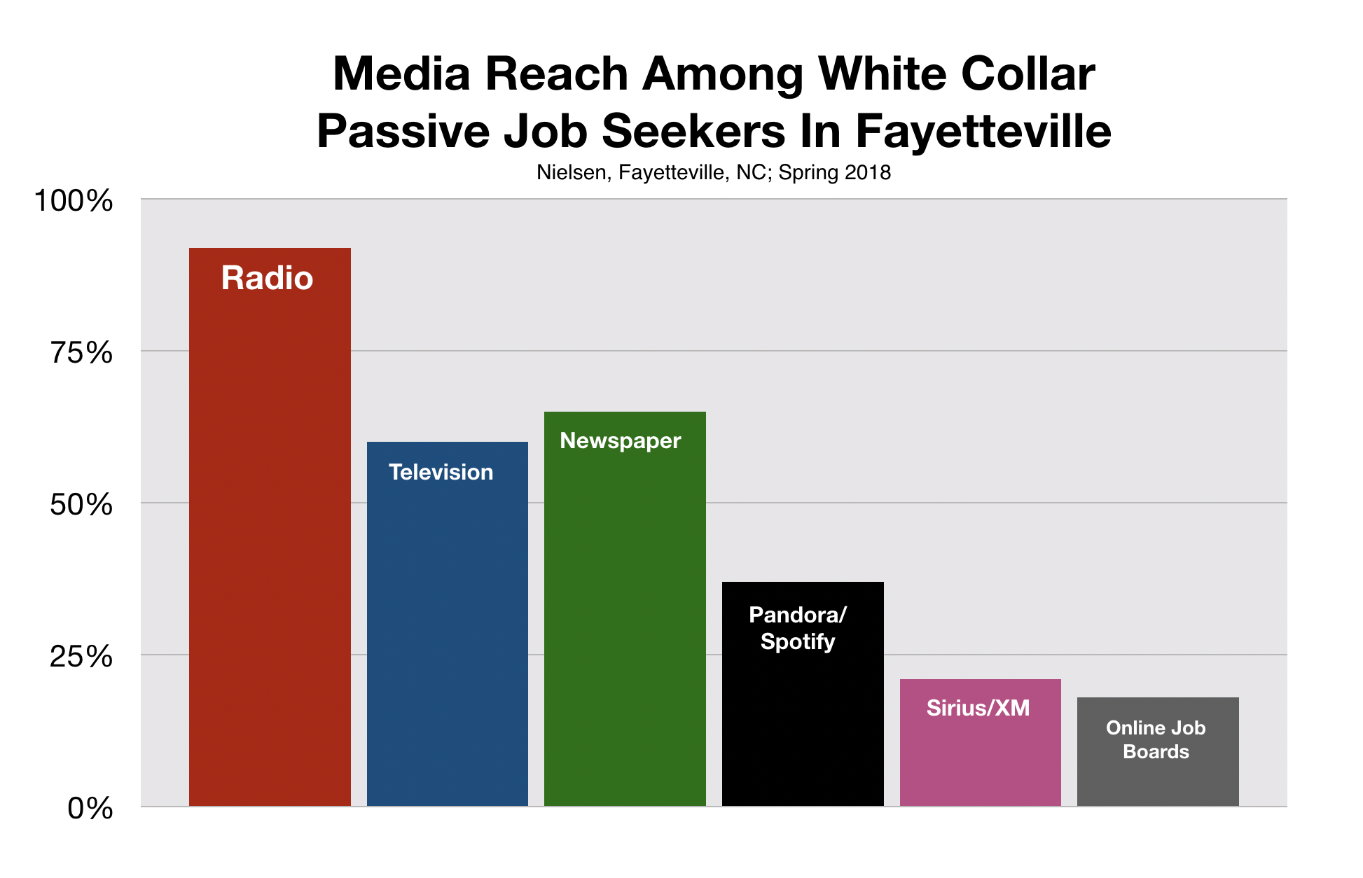 Advertise in Fayetteville Recruit White Collar Workers