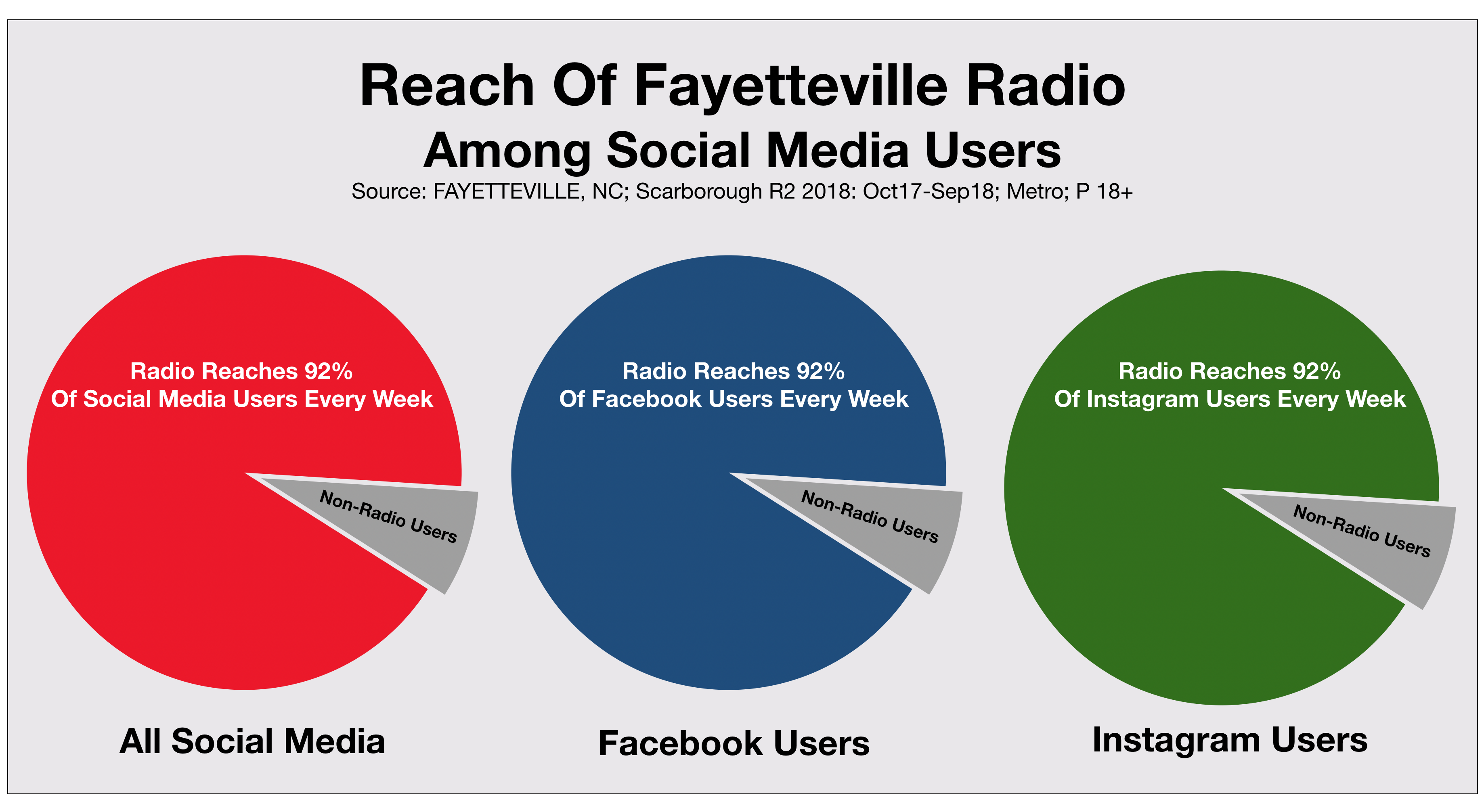 Advertise On Social Media in Fayetteville