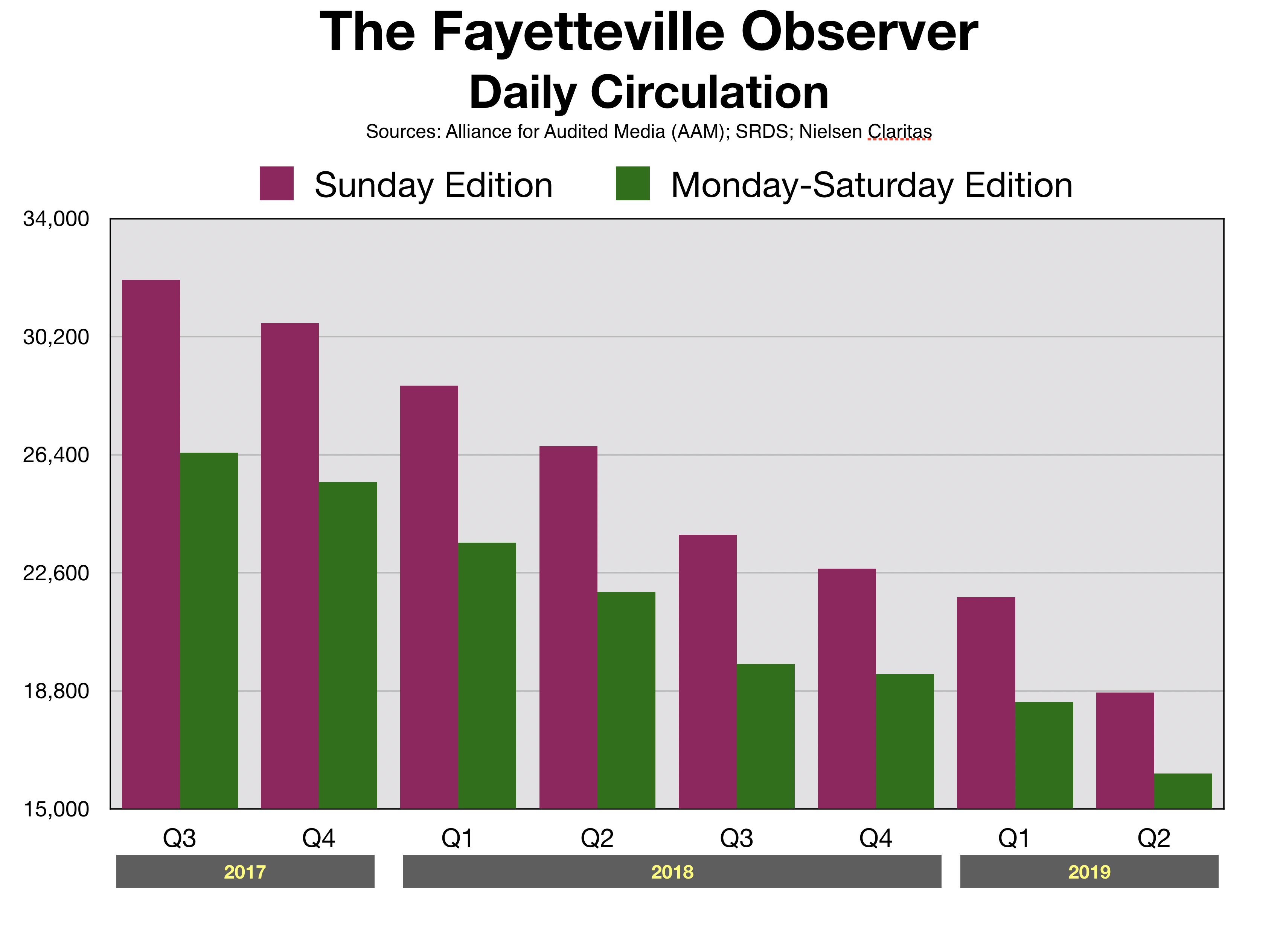 Advertise in Fayetteville Newspaper Reach