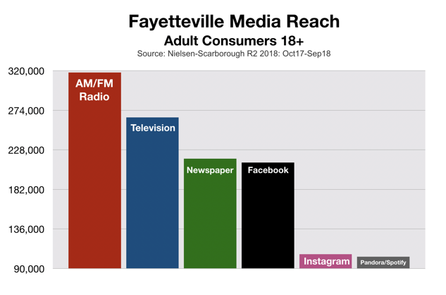 Advertise In Fayetteville Media Reach With Social And Streaming