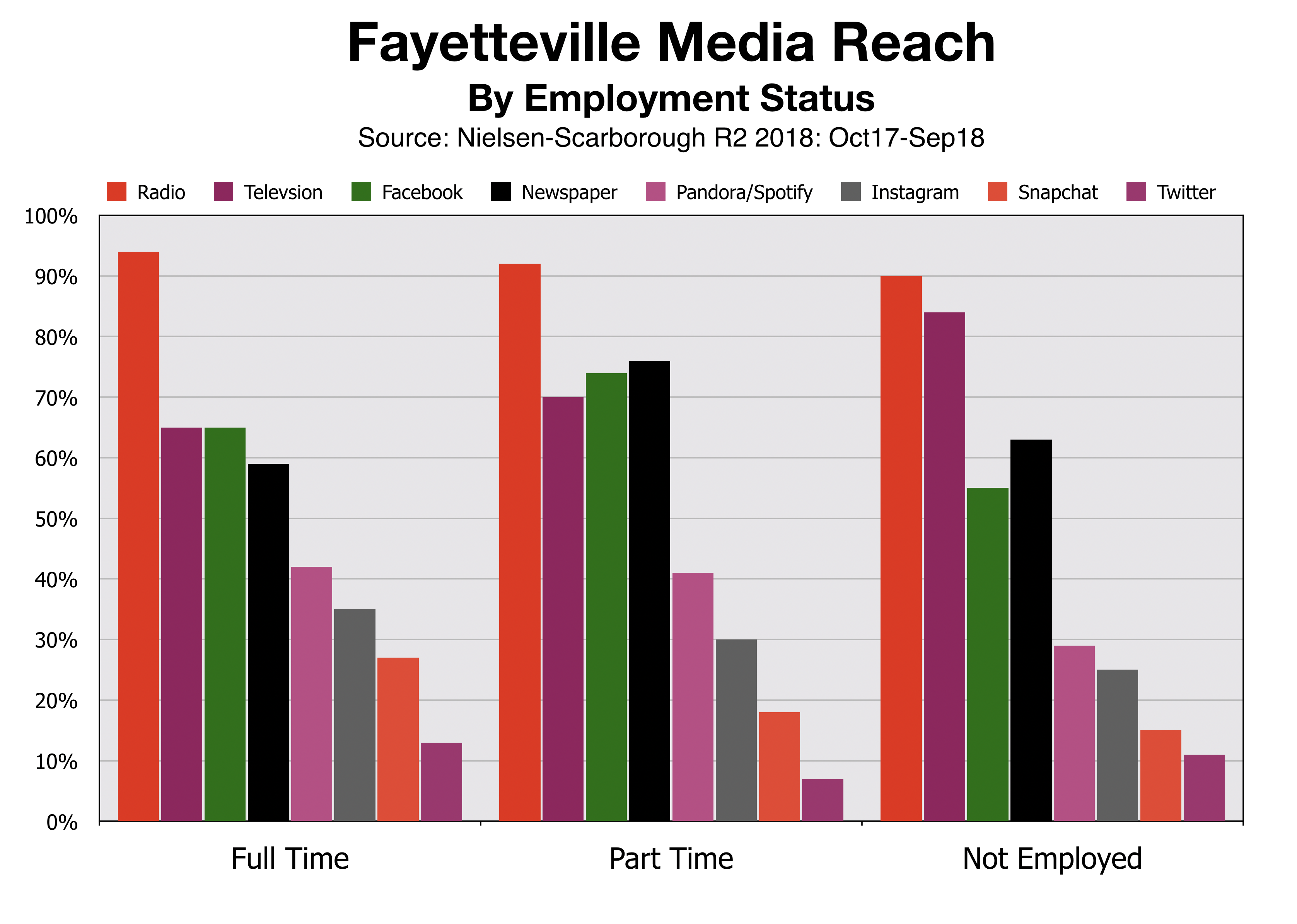 Advertise In Fayetteville Employment Status