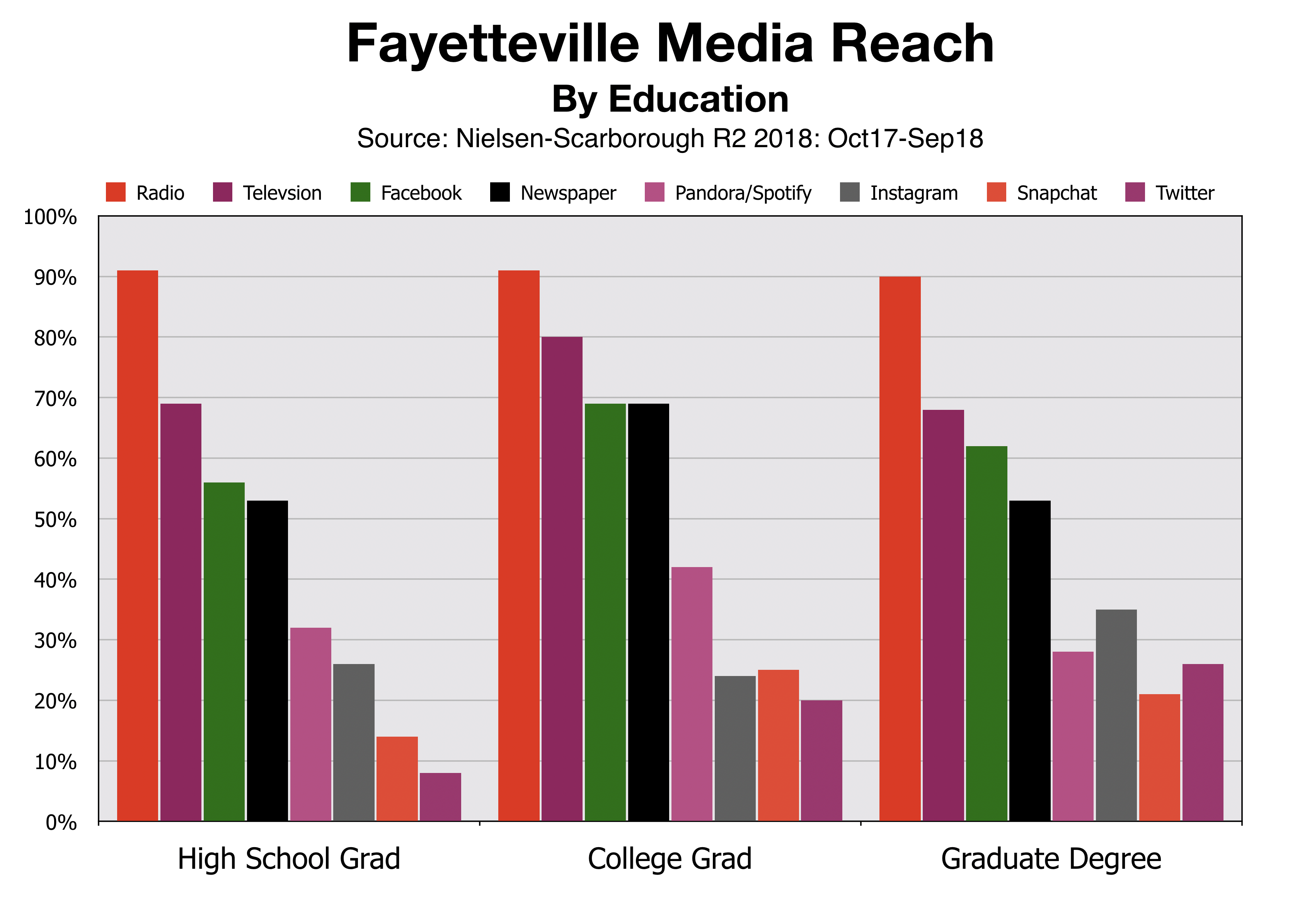 Advertise In Fayetteville By Education Levl
