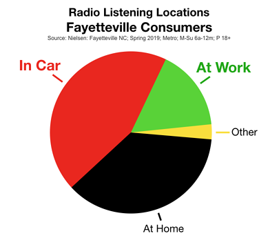 Advertise In Fayetteville: Radio Listening Locations