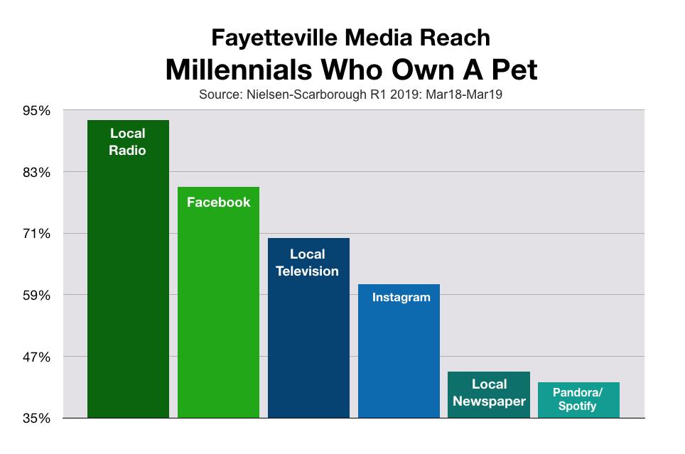Millennial Pet Owners in Fayetteville