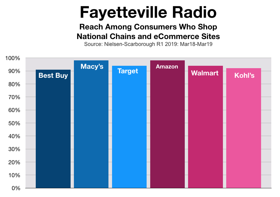 Fayetteville Consumers Spending At Chain Retailers and Amazon