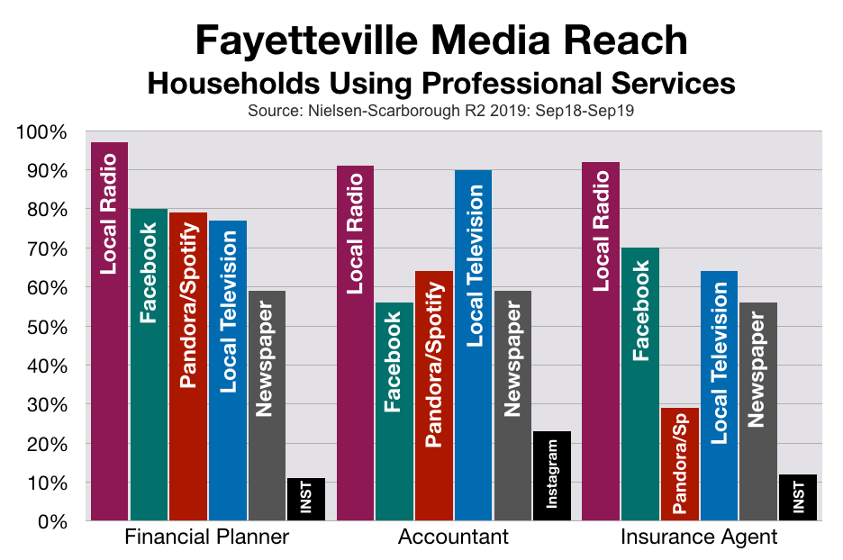 Advertise In Fayetteville: Financial Companies