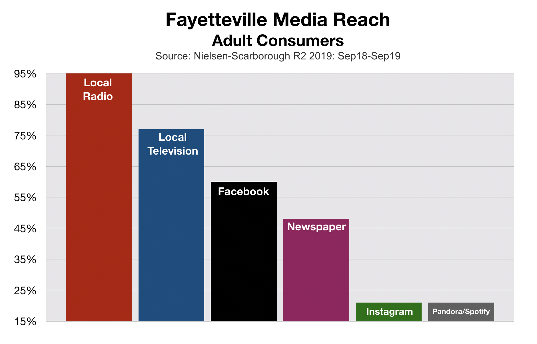 Advertising in Fayetteville 2020 - Adult Media Reach