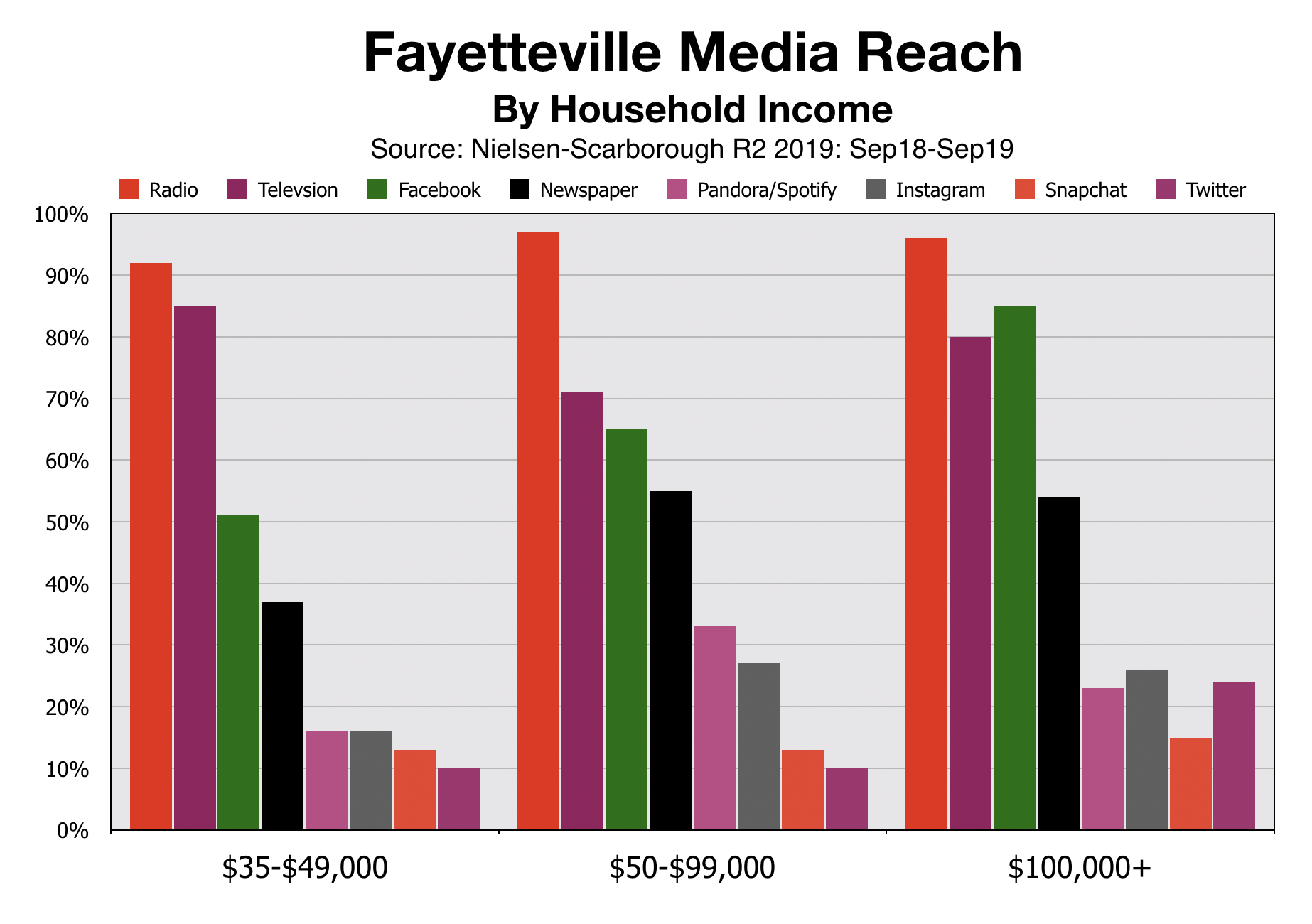 Advertising in Fayetteville: Media Reach by Income (2020)