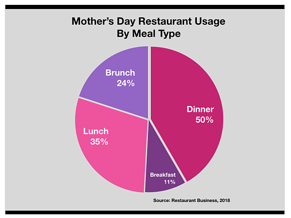 Advertising In Fayetteville: Mother's Day Restaurant Usage