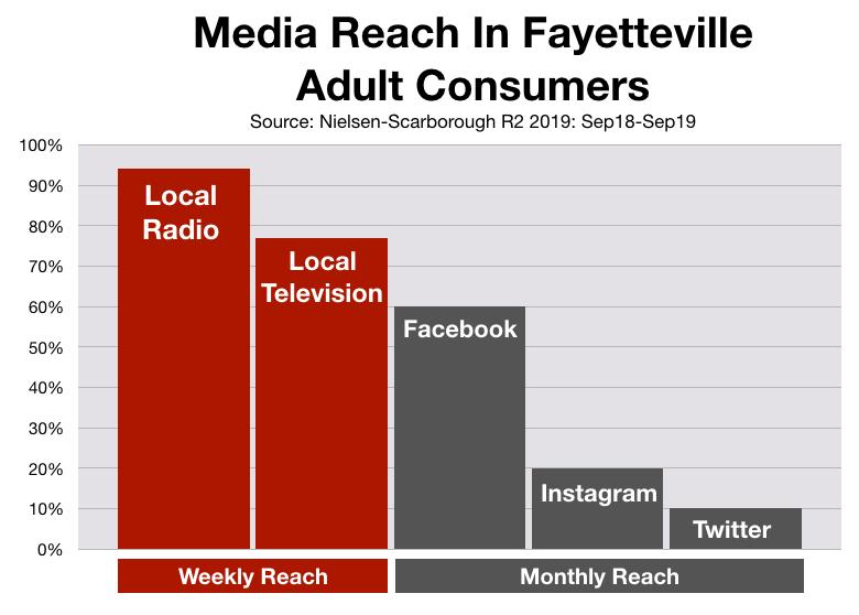 Advertising In Fayetteville: Social Media