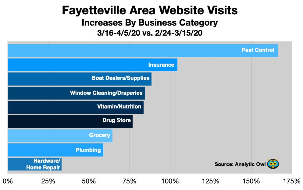 Advertising In Fayetteville: Web Traffic