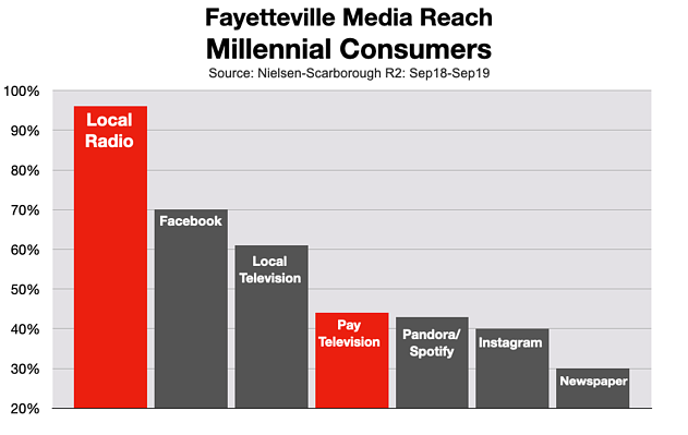 Cable TV Advertising: Fayetteville