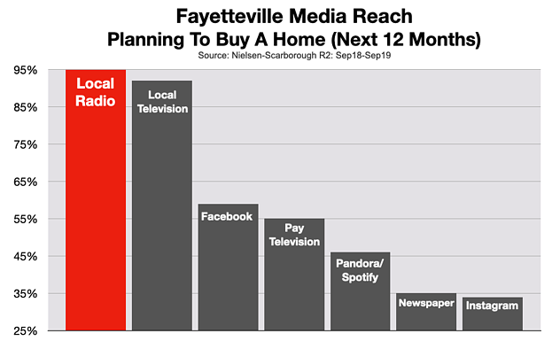 Advertise In Fayetteville: Real Estate