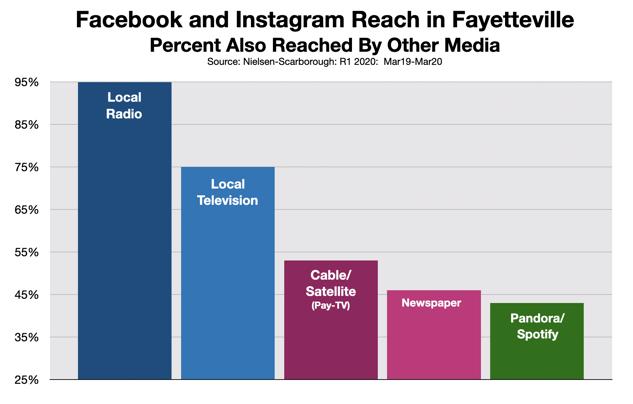 Facebook Advertising: Fayetteville