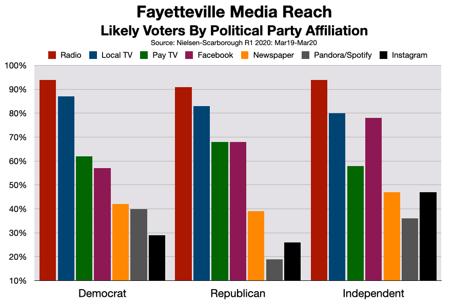 Political Rates: Fayetteville, NC Radio