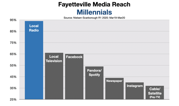 Advertise A Fayetteville Small Business On Radio