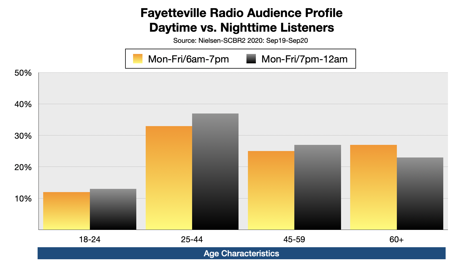 Advertise On Fayetteville, NC Radio: Nighttime LIsteners by Age