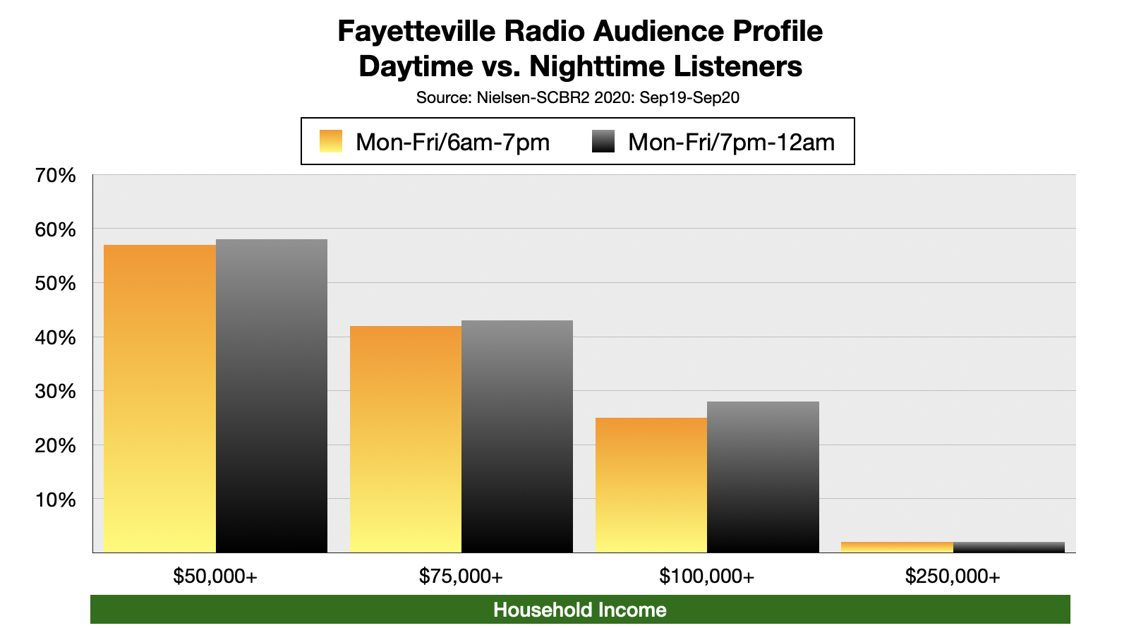 Advertising on Fayetteville, NC Radio: Nighttime Listening by Income