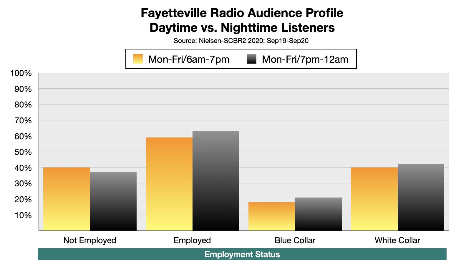 Advertising On Fayetteville, NC Radio: Employment Status