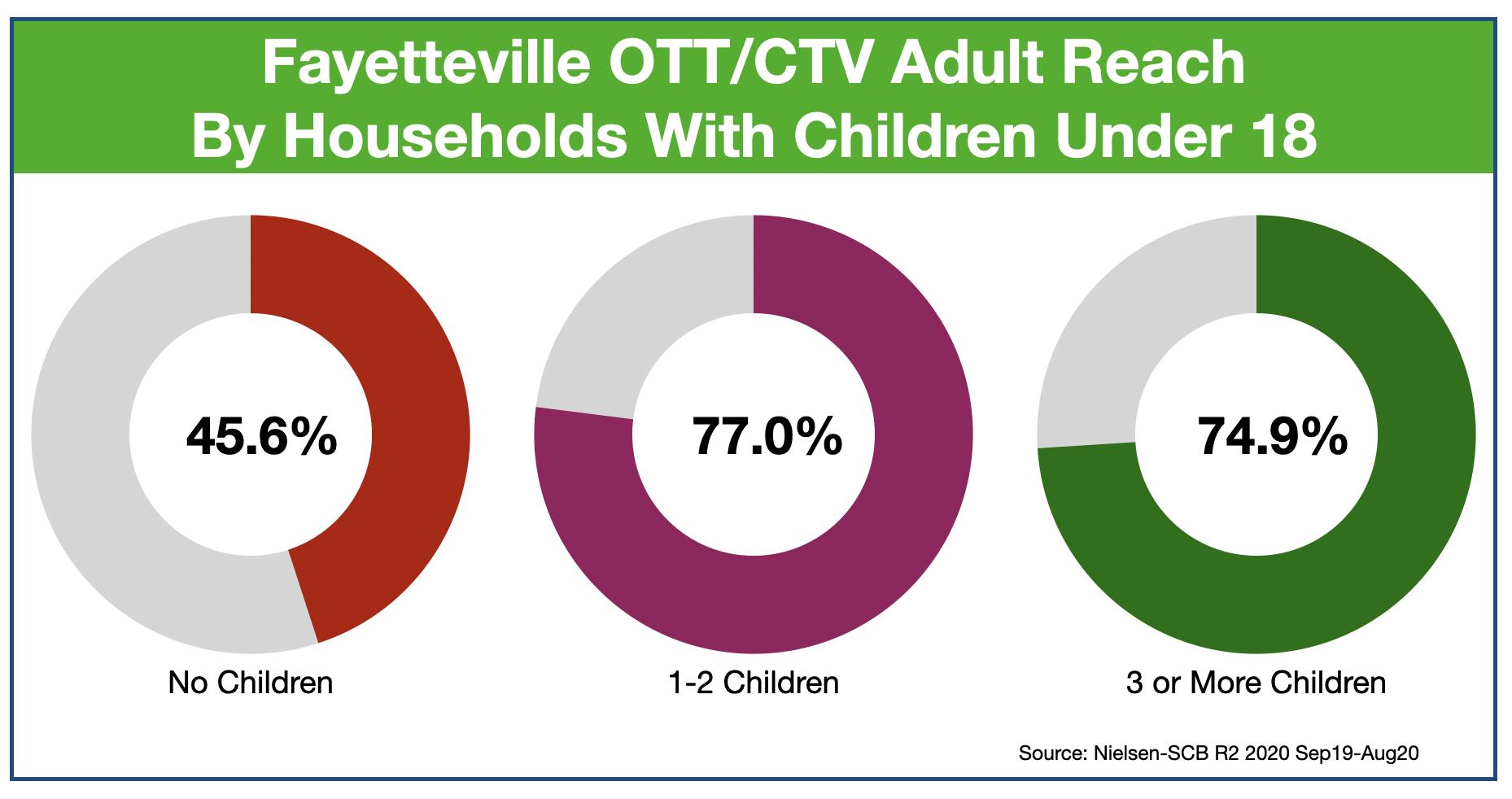 OTT & CTV Advertising in Fayetteville: Reaching Parents