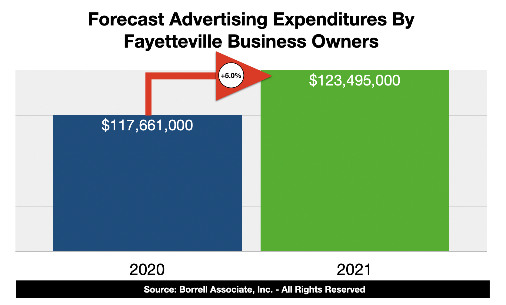 Advertising Spending In Fayetteville, NC 2021