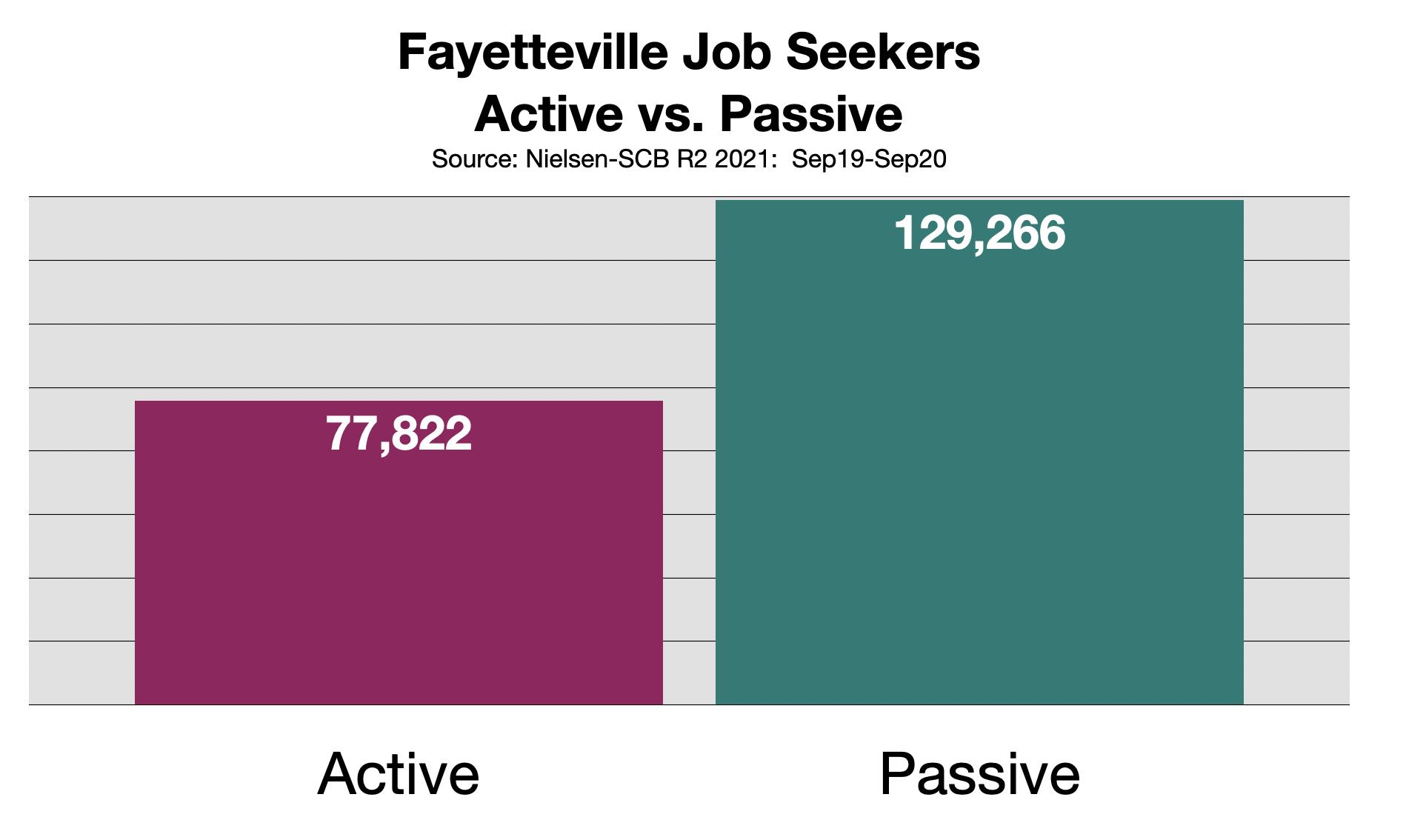Recruitment Advertising In Fayetteville 2021