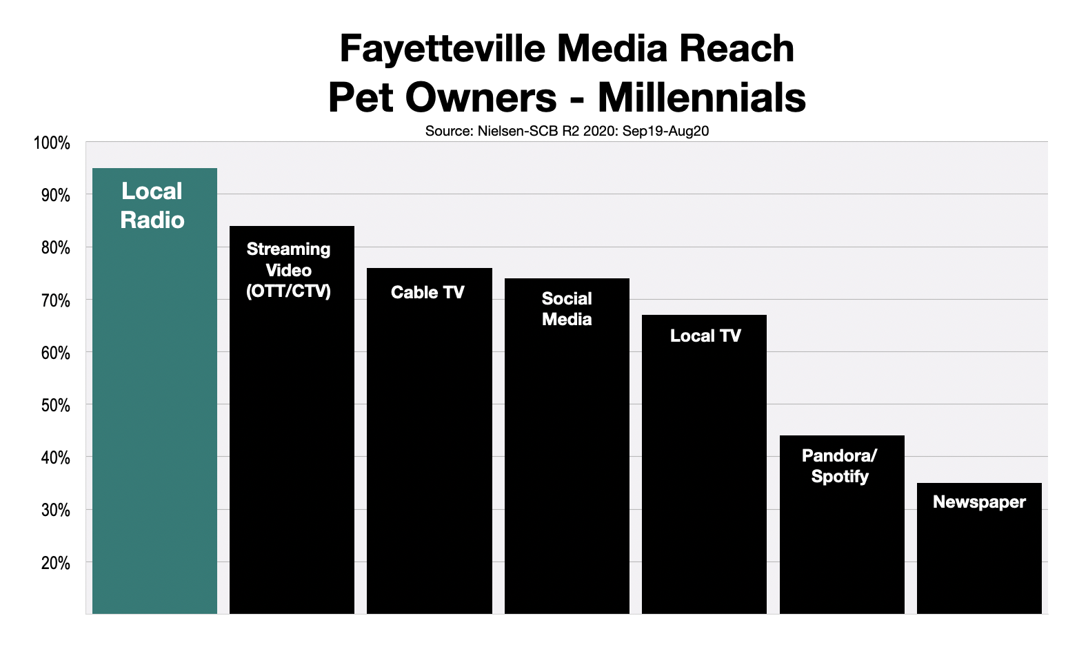 Advertise To Millennial Pet Owners In Fayetteville