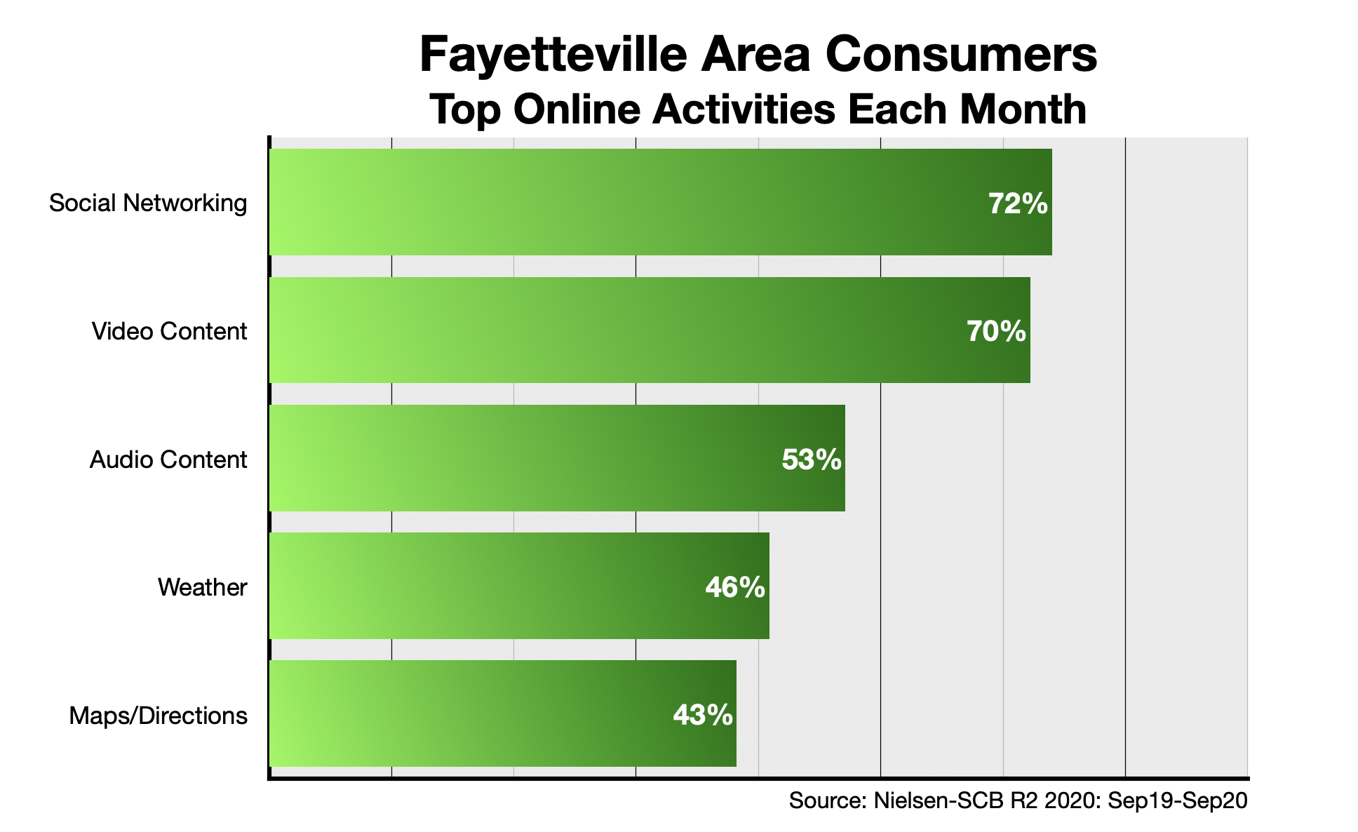 Digital Advertising In Fayetteville