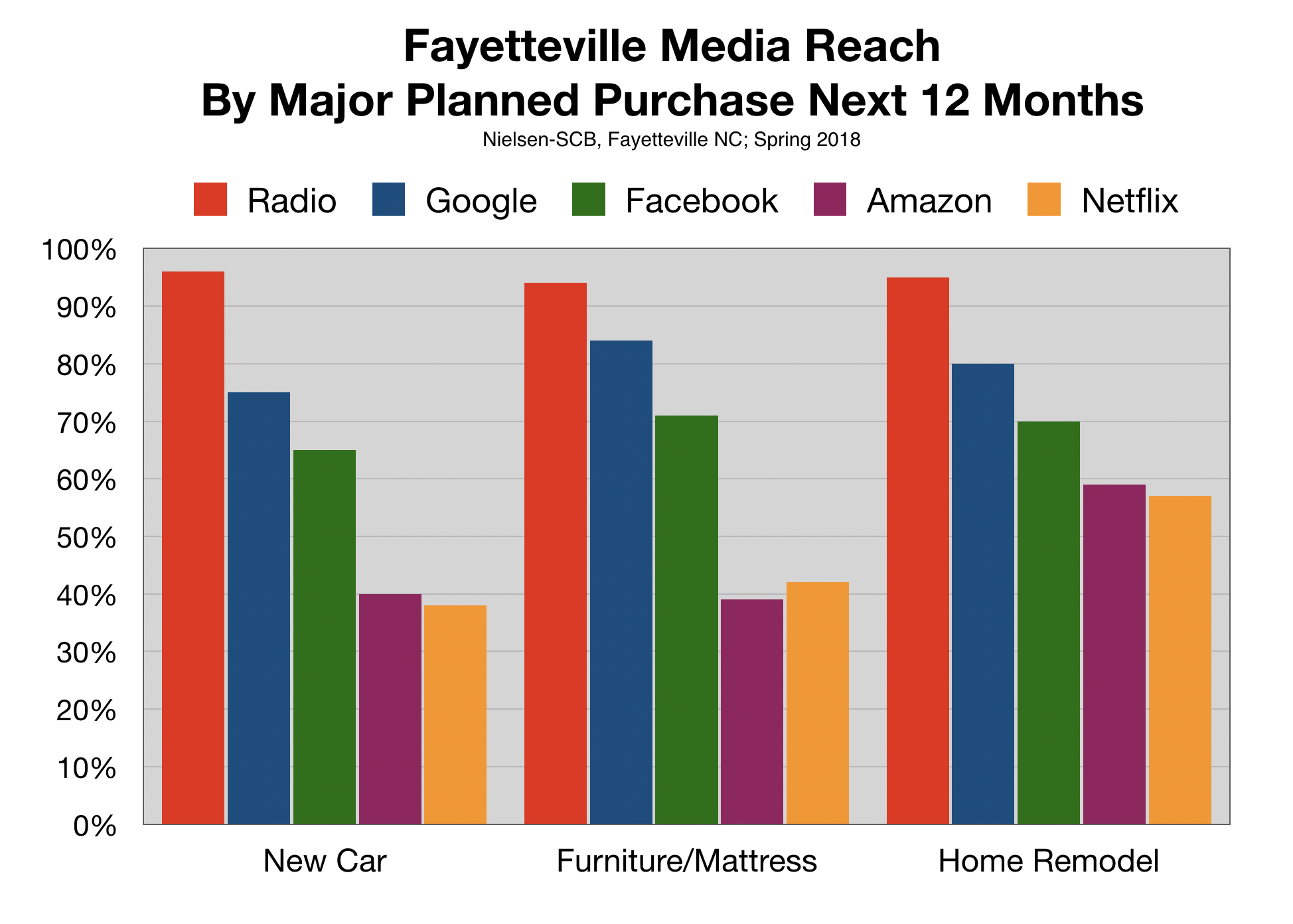 Should I advertise on the Internet To Reach Fayetteville consumers