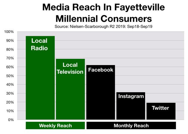 Social Media Advertising In Fayetteville
