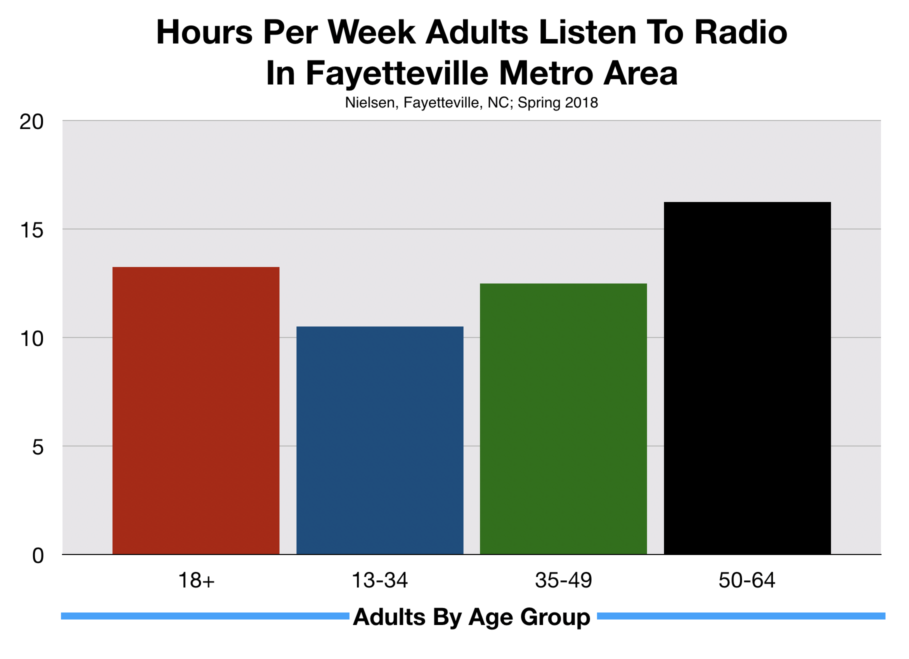 Time Spent Listening Advertise On Fayetteville Radio