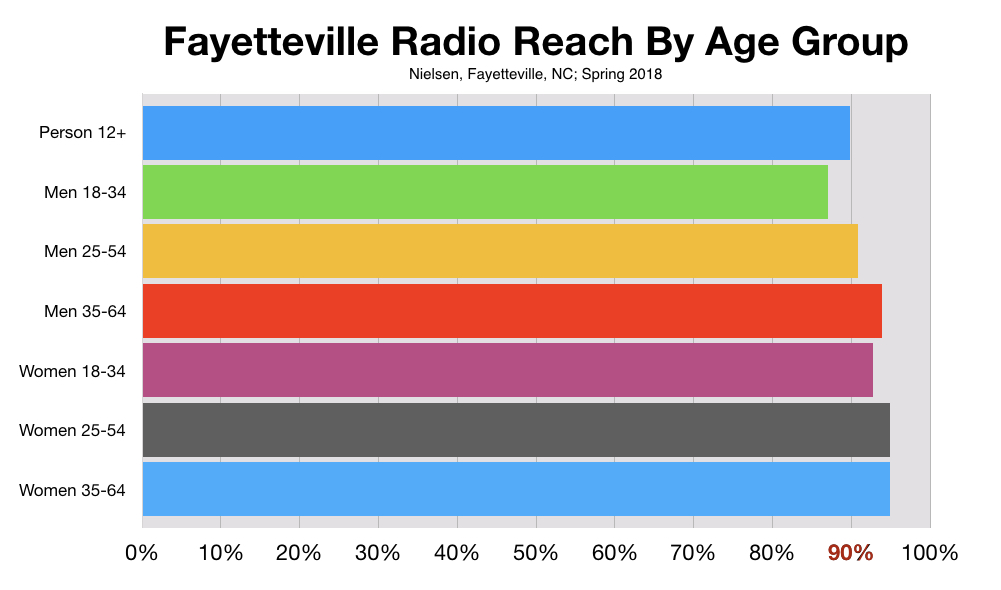 Age of  Consumers Reached By Advertising on Fayetteville Radio