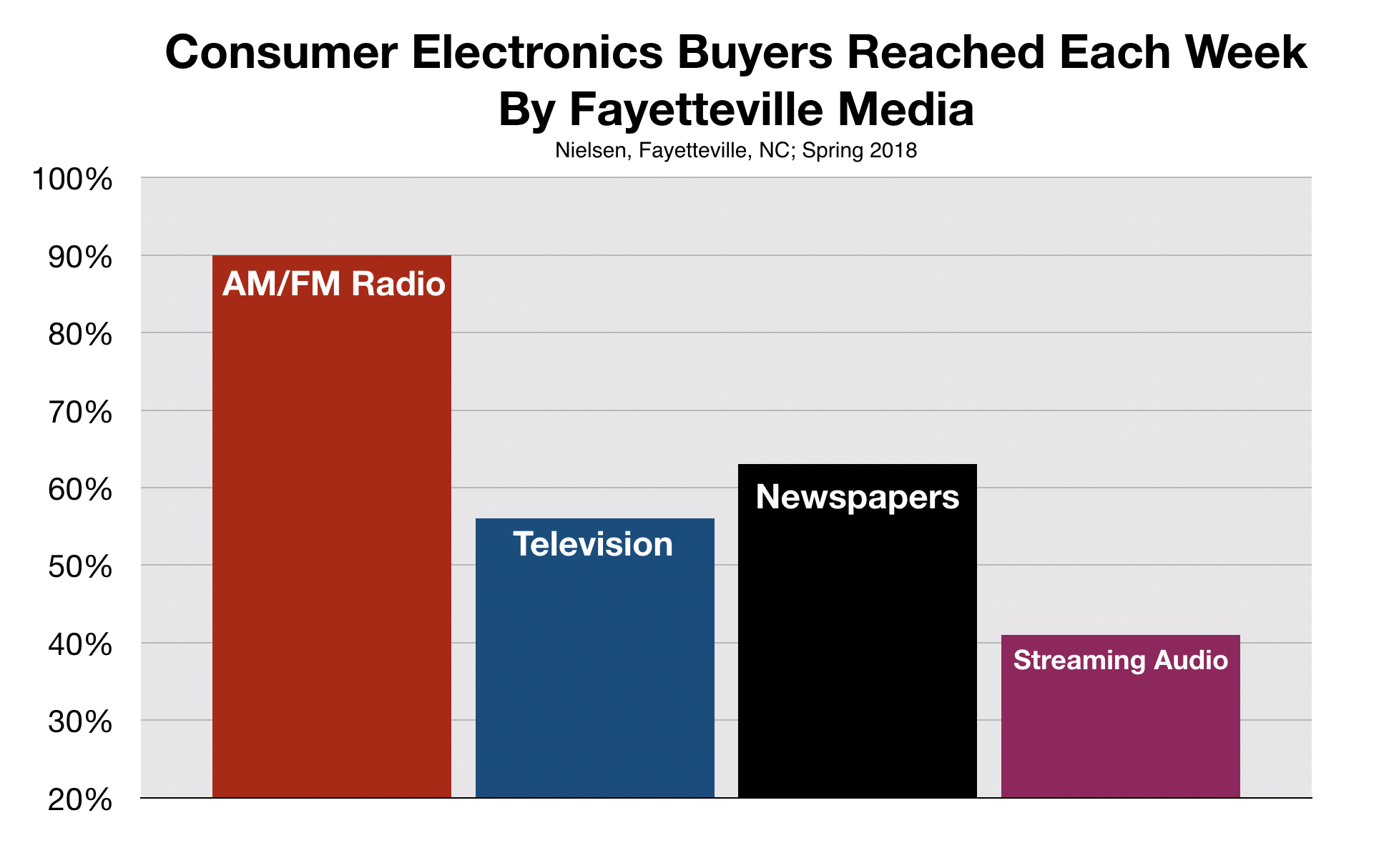 Consumer Electronic Buyers in Fayetteville