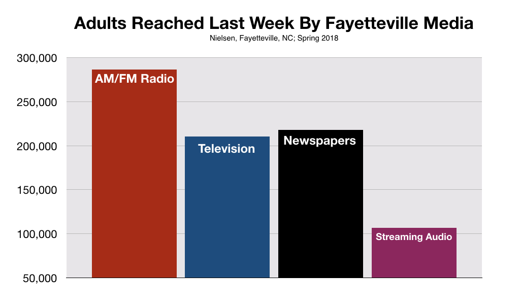 Fayetteville North Carolina Radio Advertising Reach
