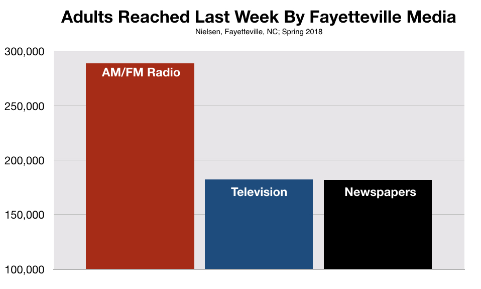 Reach By Media Advertising On Fayetteville Radio NC Small Business Owners.001